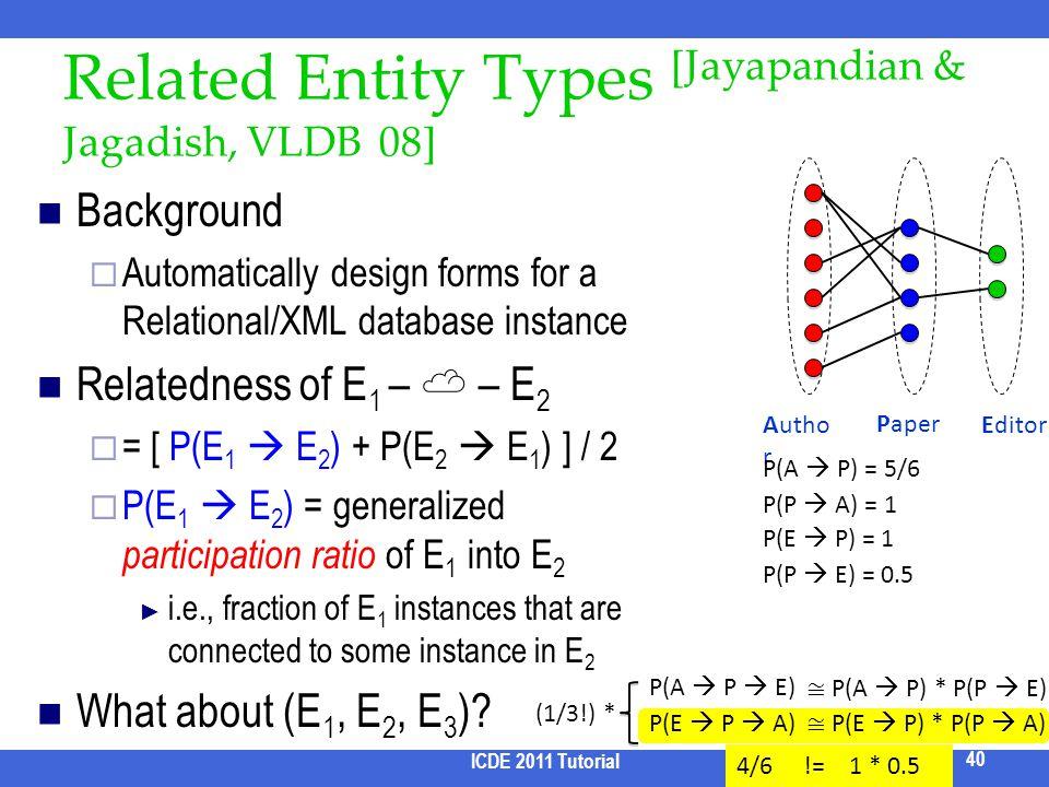Related Entity Types [Jayapandian & Jagadish, VLDB 08]